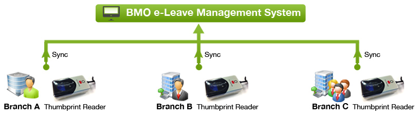 BMO e-Leave multiple attendant
