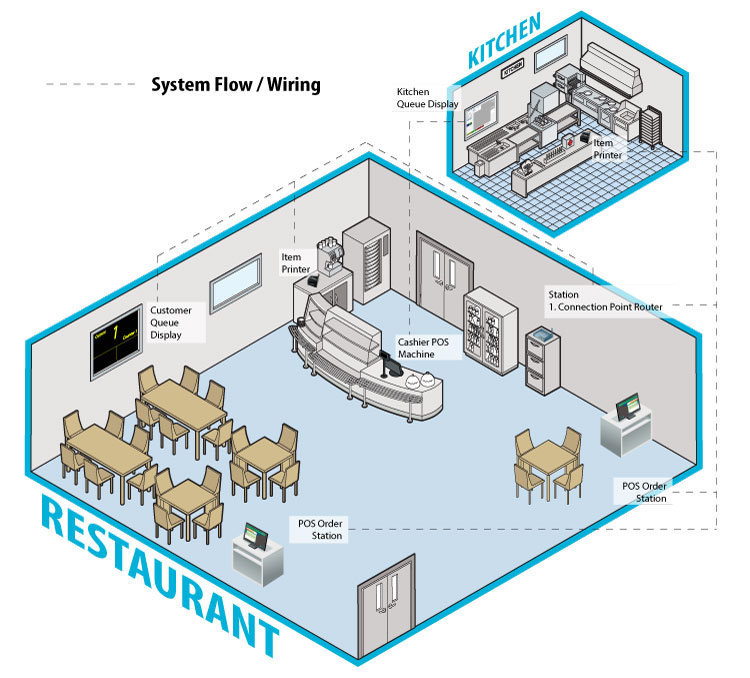 Restaurant Kitchen Order System pos system for f&b, restaurants & cafe