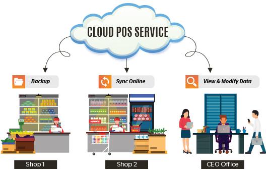 bizcloud mobile app pos system