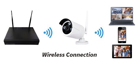 pos system wireless connection