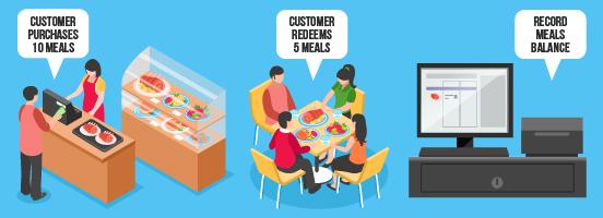 fnb pos system customers item