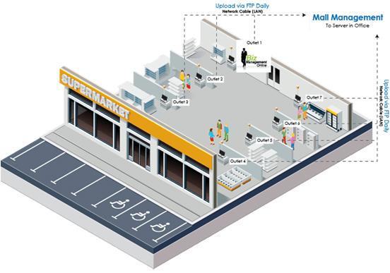 supermarket mall erp layout