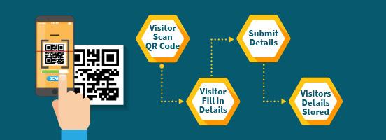 qr visitor log flow chart